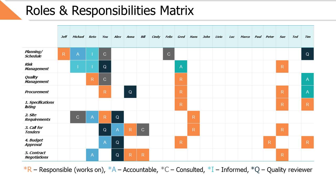 Roles And Responsibilities Matrix PPT Slides