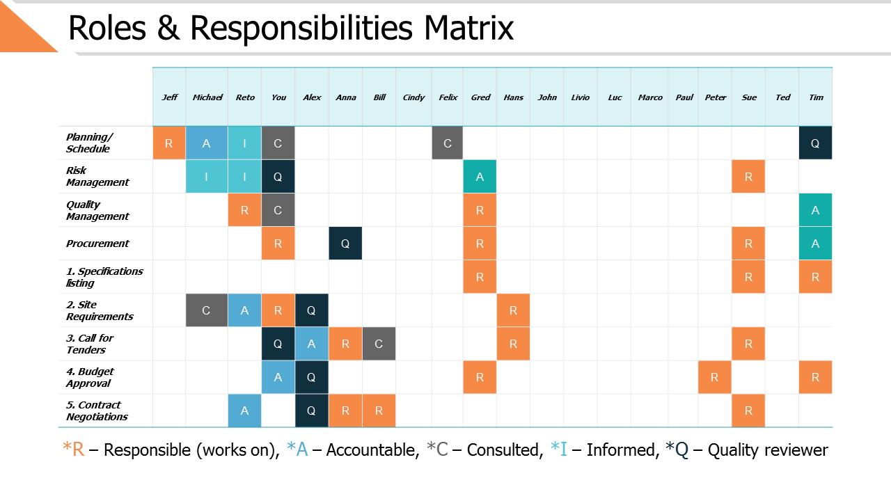 Roles And Responsibilities Matrix PPT Slides