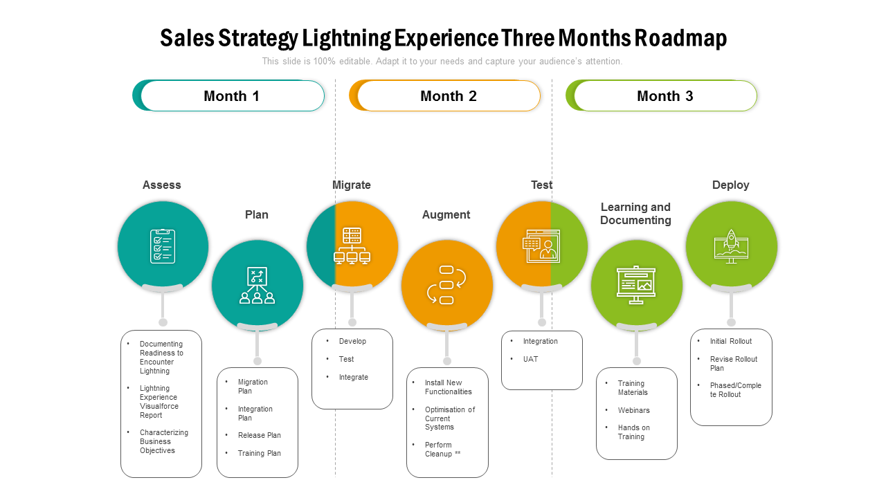 Sales Strategy Lightning Experience Roadmap PowerPoint Slides