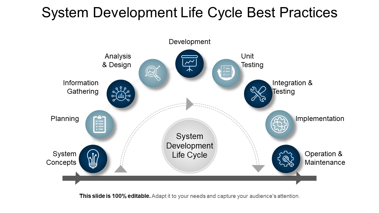 System Development Life Cycle Best Practices Templates