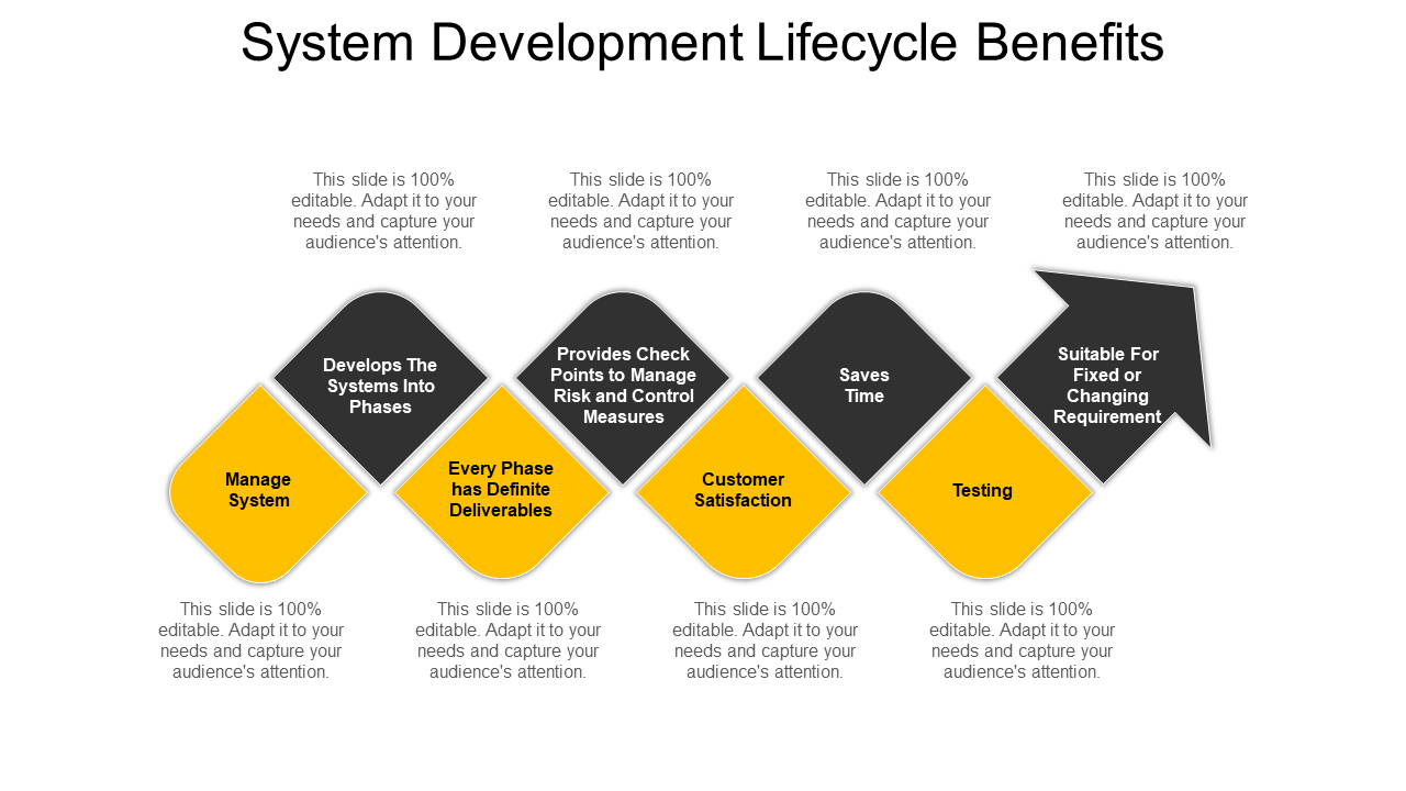 System Development Lifecycle Benefits PPT
