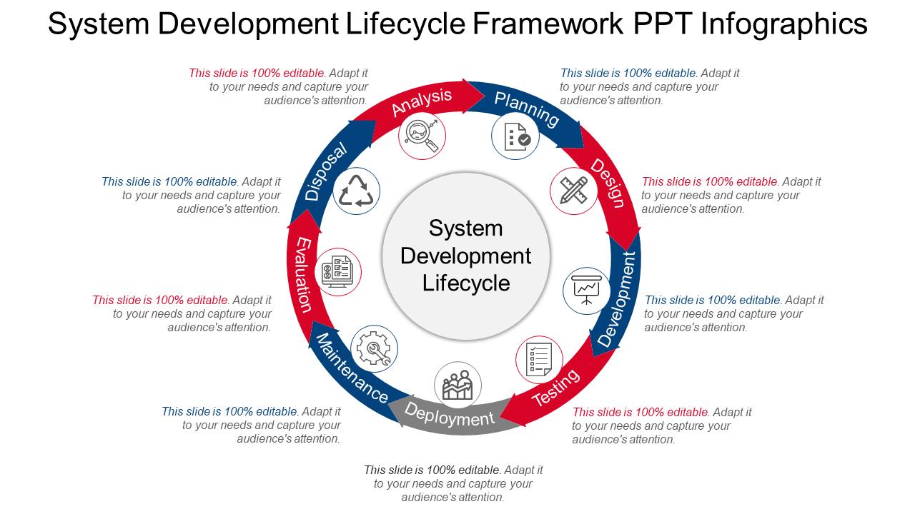 System Development Lifecycle Framework PPT
