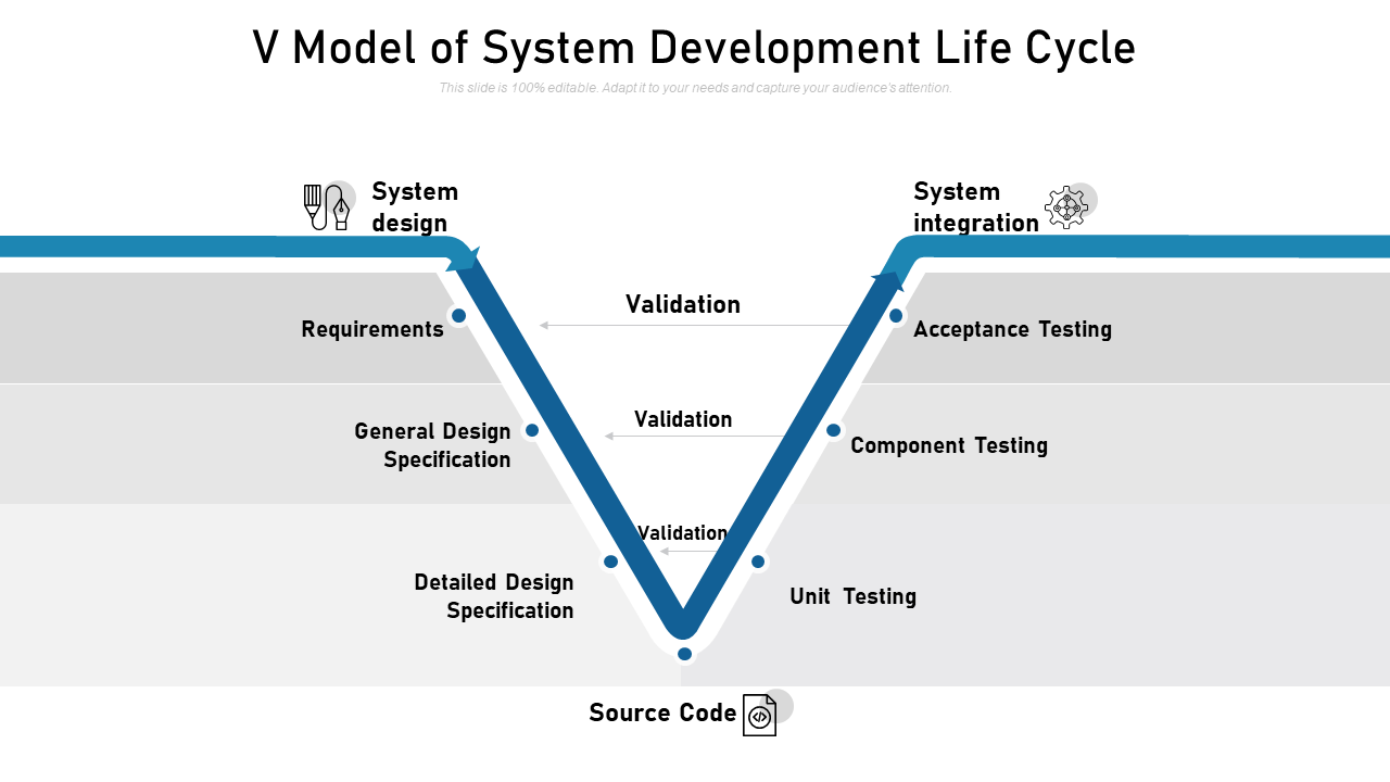 V Model Of System Development Life Cycle Templates