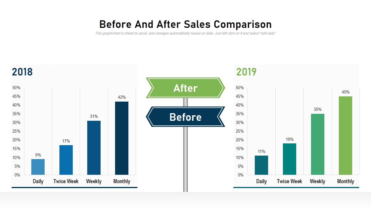 Before And After Sales Comparison
