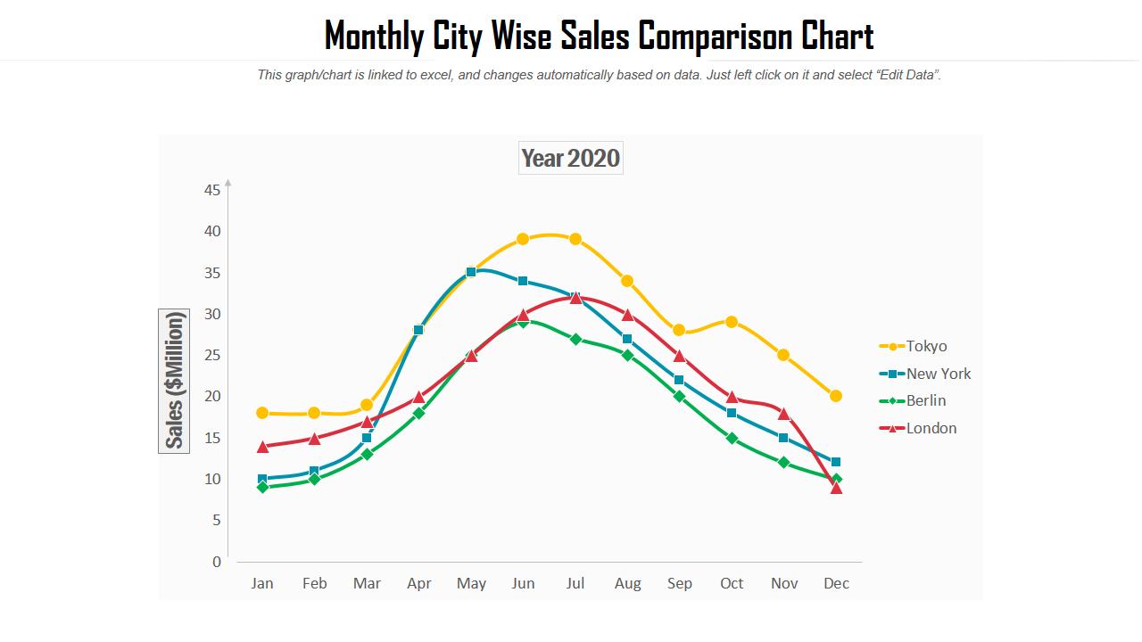 Sales Comparison Chart