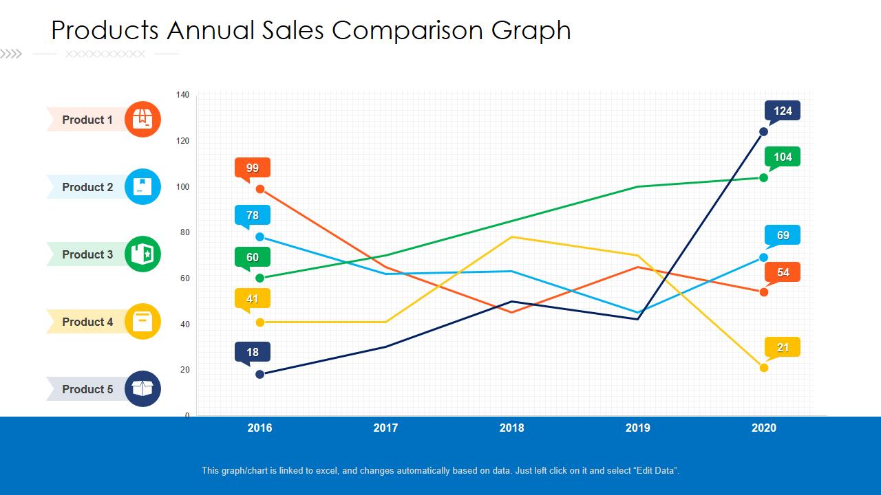 Product annual sales comparison
