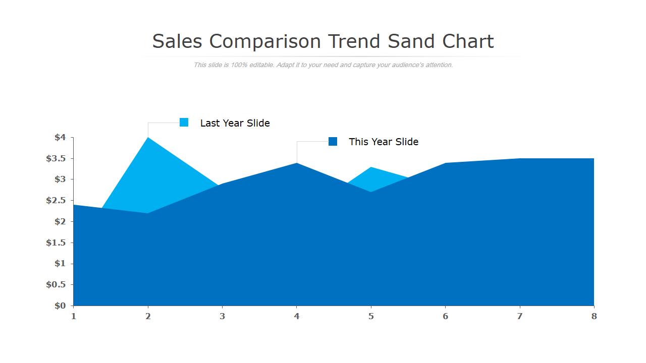 Trend Sand Chart