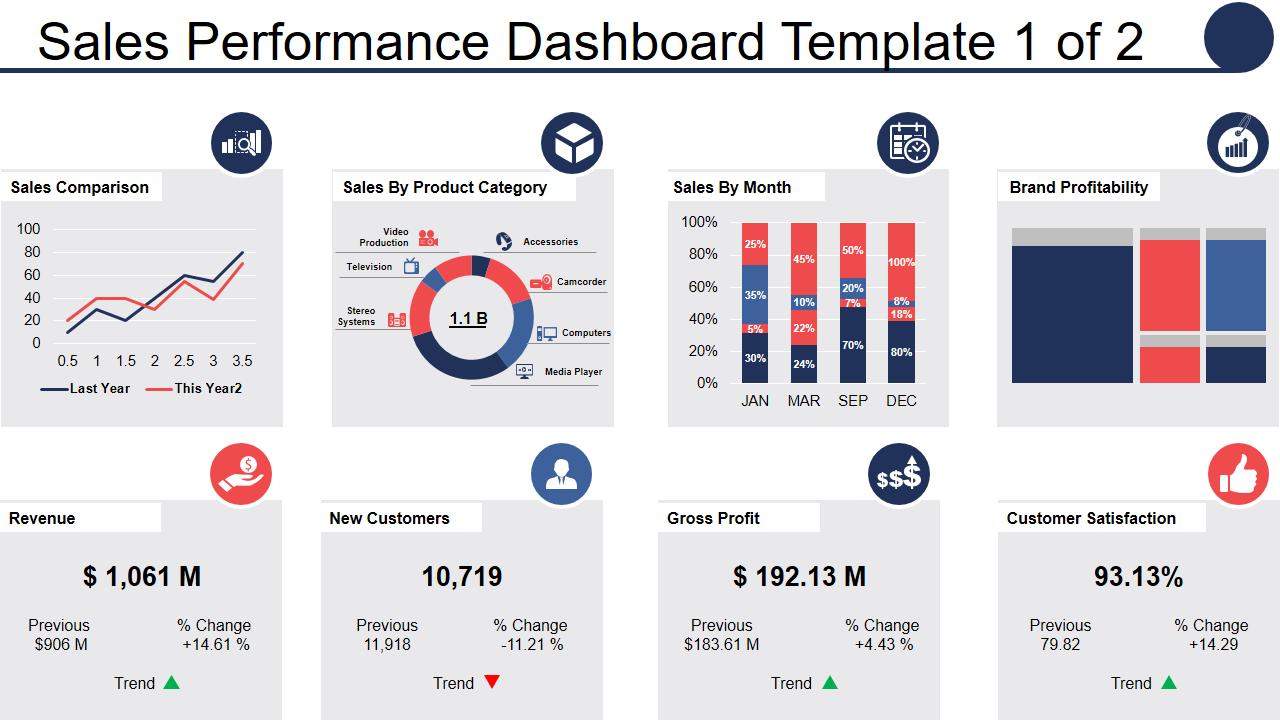 Sales Performance Dashboard