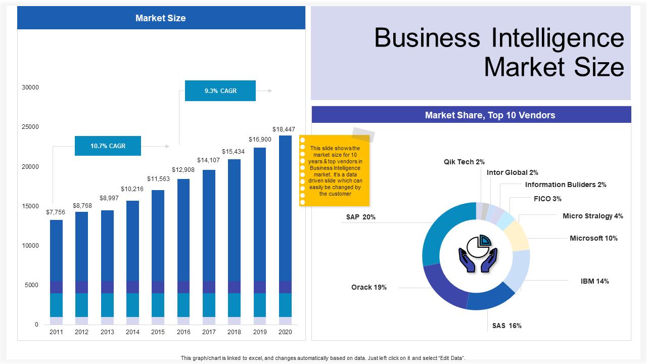 Business Intelligence Market Size Global PPT