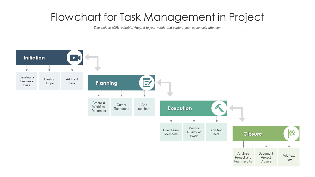 Flowchart For Task Management In Project Templates