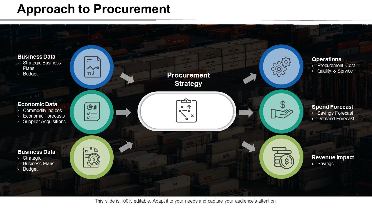 Formulating Procurement Strategy PPT Slides