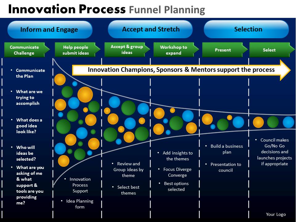 Innovation Process Funnel