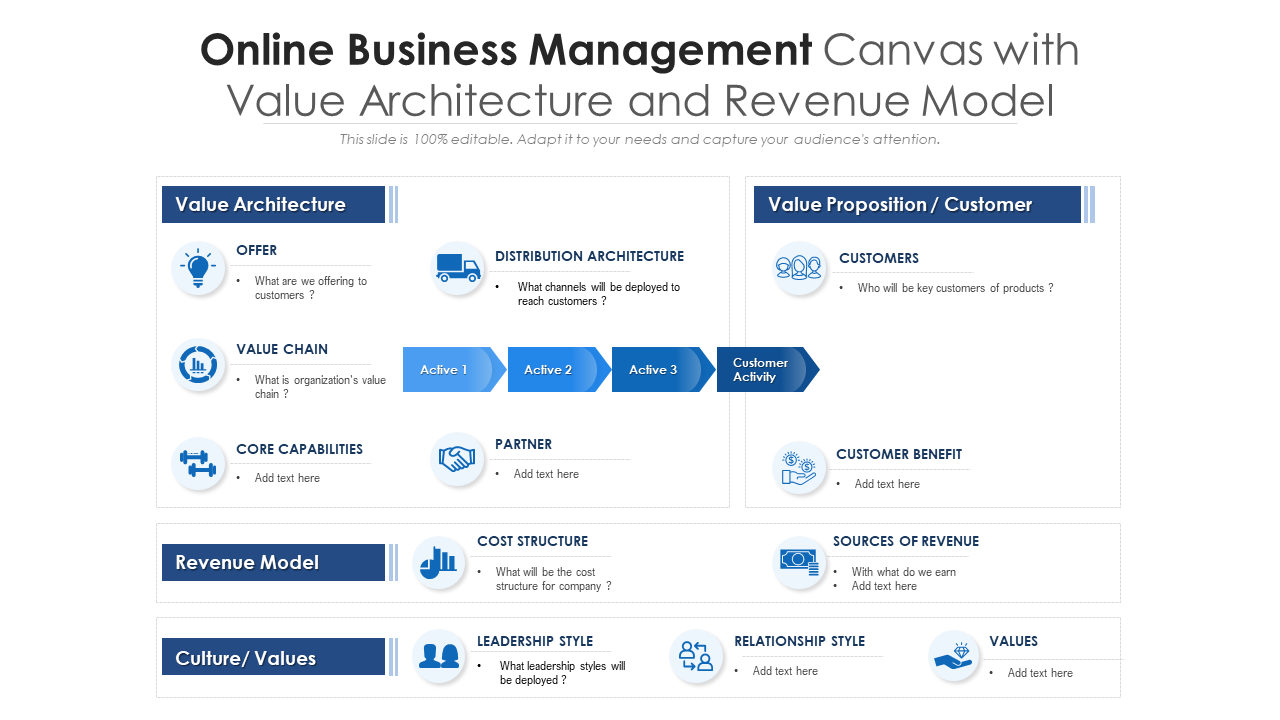 Online Business Management Canvas With Value Architecture And Revenue Model
