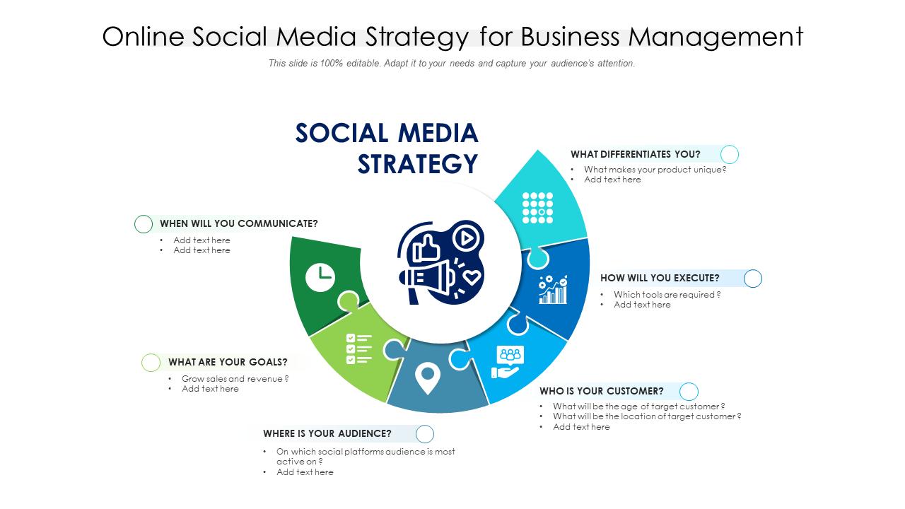 Online Social Media Strategy For Business Management