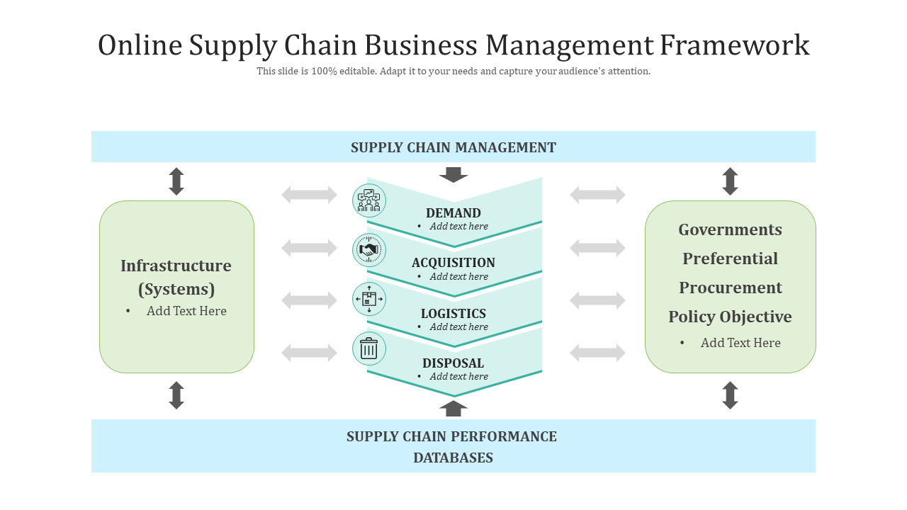 Online Supply Chain Business Management Framework