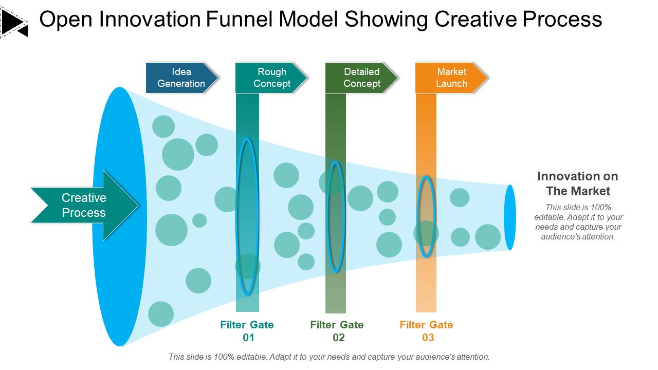 Open Innovation Funnel Model