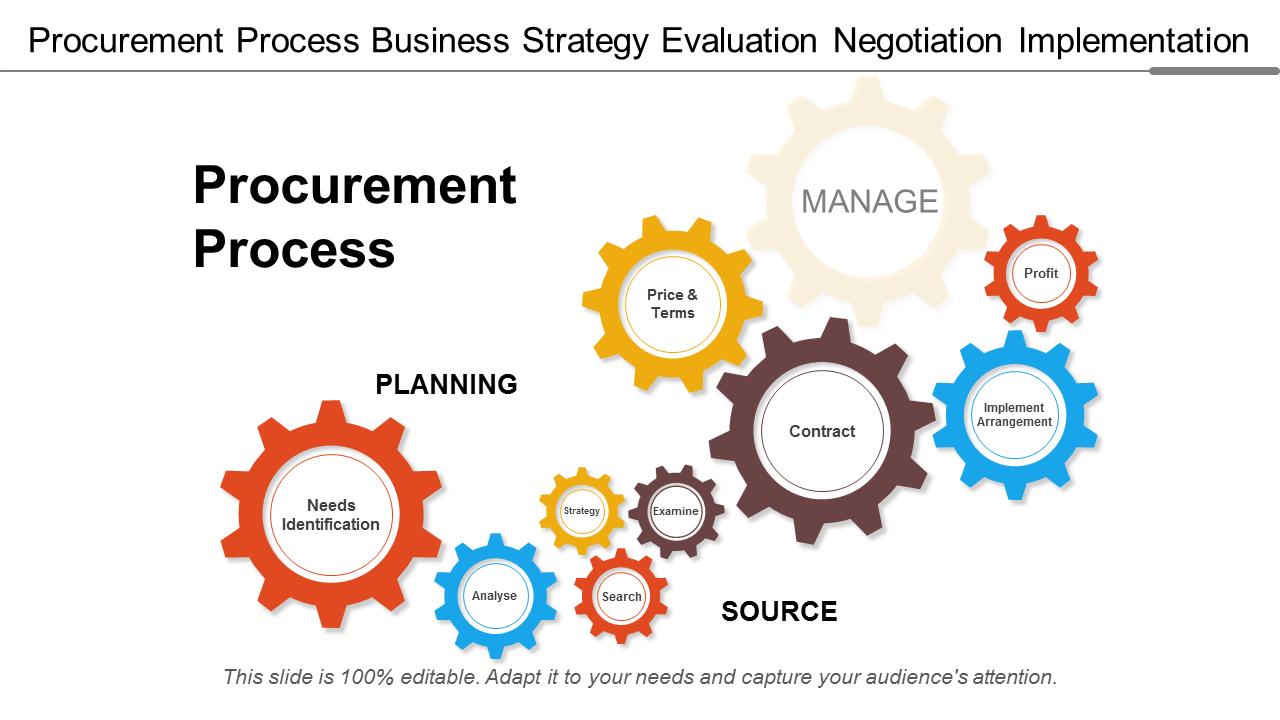Procurement Process Business Strategy PowerPoint Slides