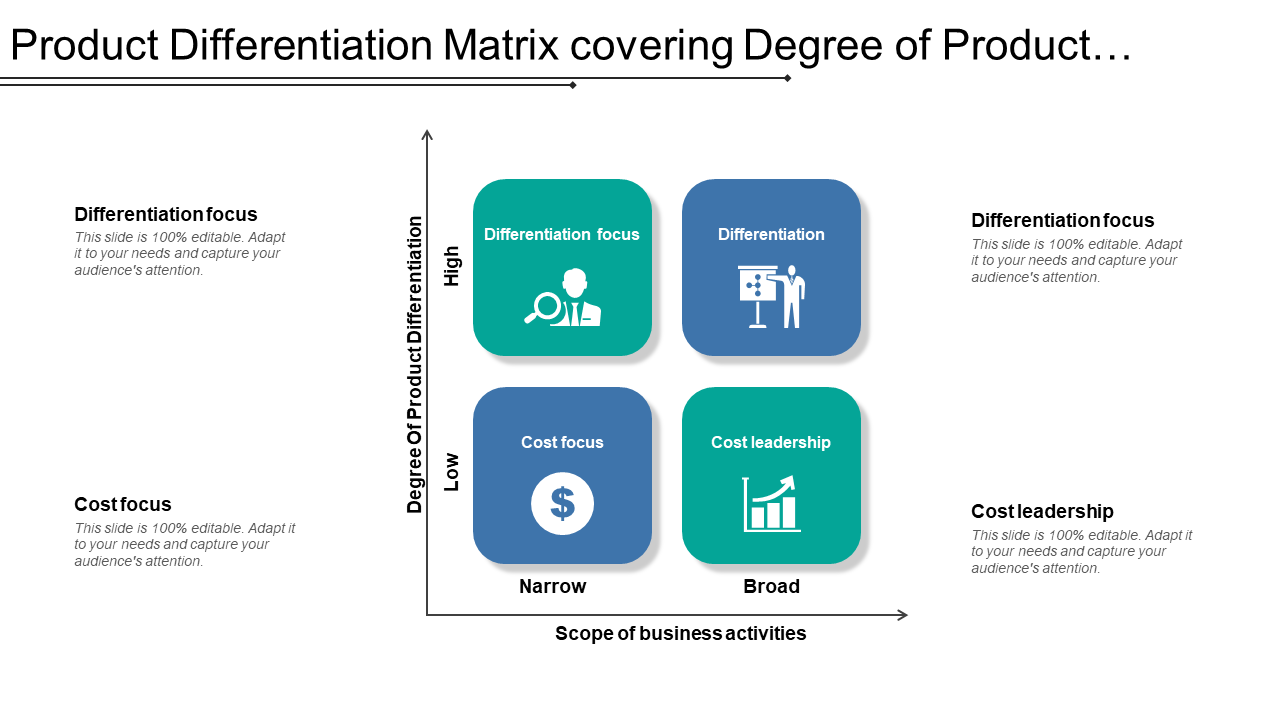 Product Differentiation Matrix Covering Degree Of Product Differentiation