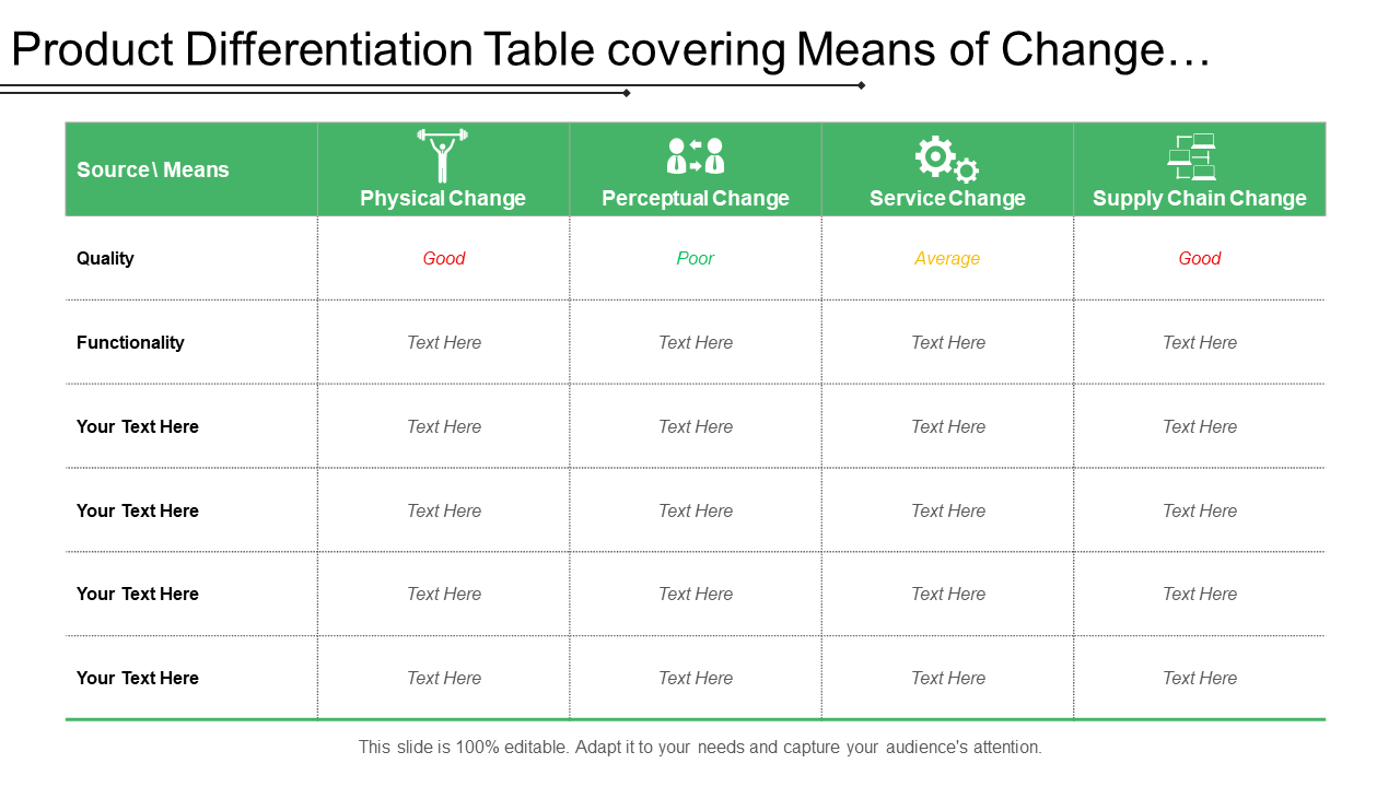 Product Differentiation Table Covering Means Of Change