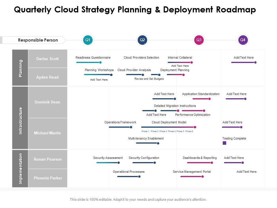 Quarterly Cloud Strategy Planning And Deployment Roadmap