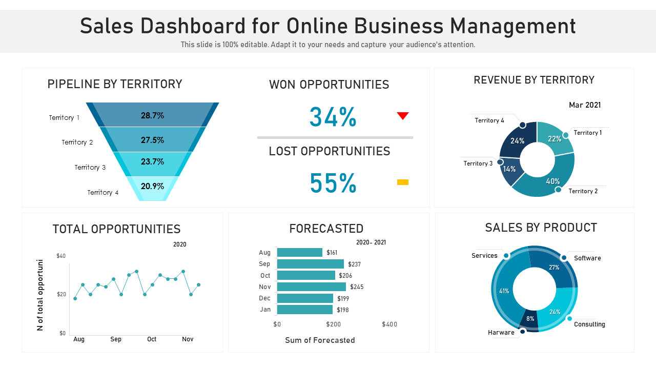 Sales Dashboard For Online Business Management