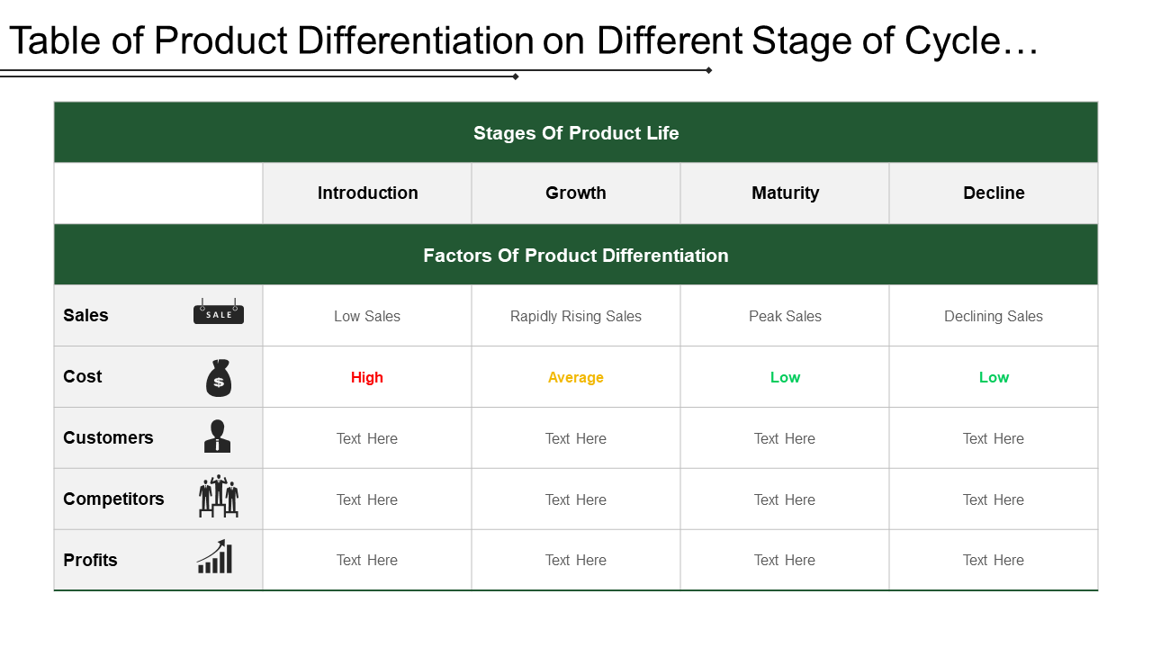 Table Of Product Differentiation On Different Stage