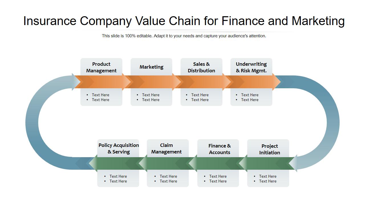 Insurance company value chain