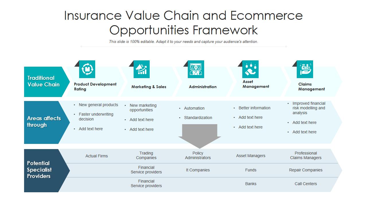Ecommerce opportunities
