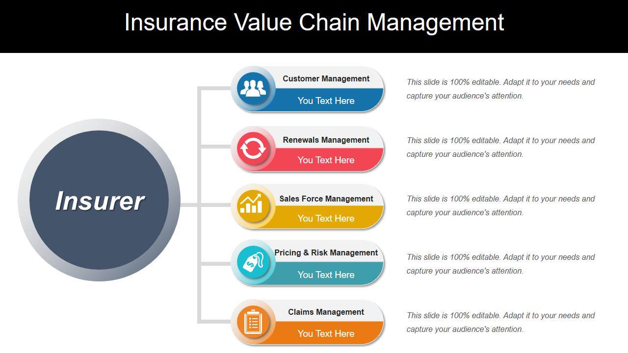 Insurance value chain management