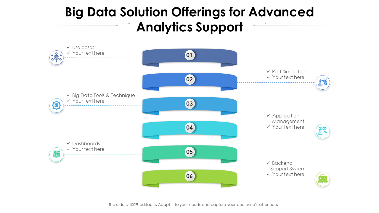 Big Data Offerings For Advanced Analytics Support
