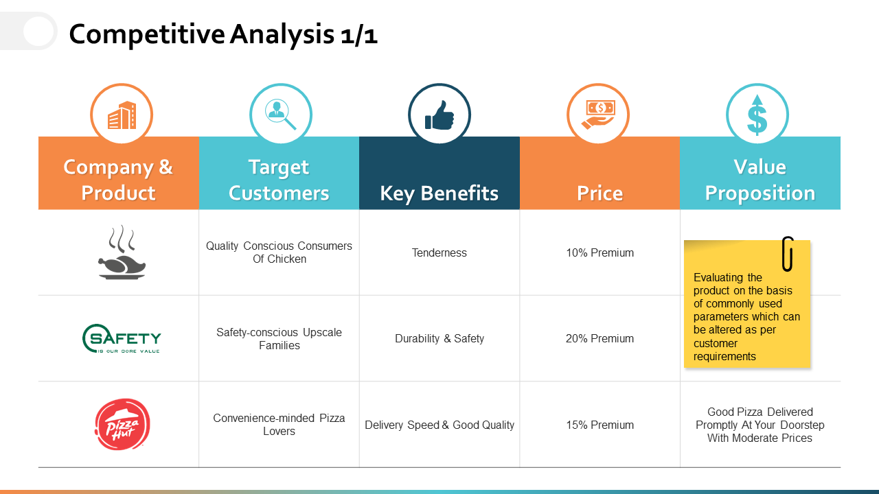 Competitive Analysis PPT PowerPoint Presentation