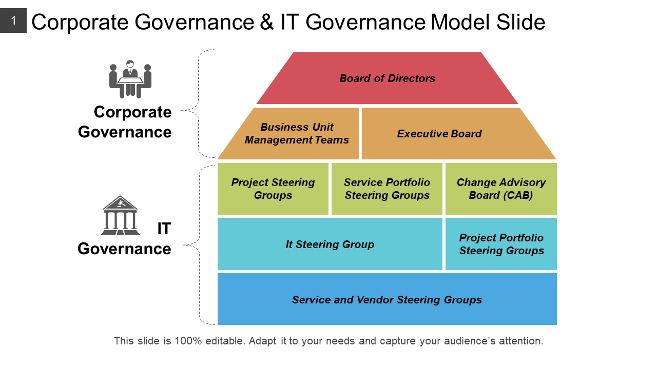 Corporate Governance And IT Governance Model PPT