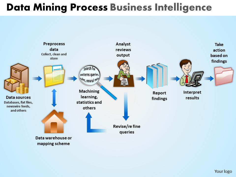 Data Mining Process Business Intelligence PowerPoint Slides