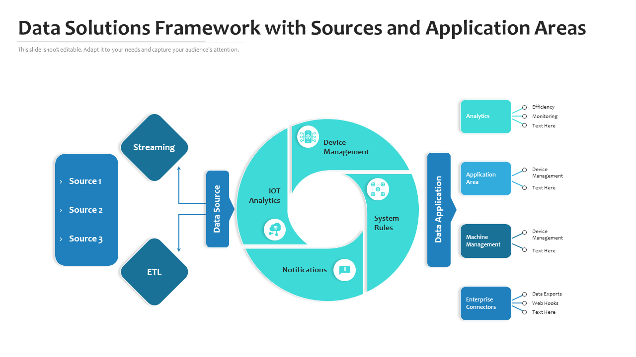 Data Solutions Framework With Sources And Application Areas
