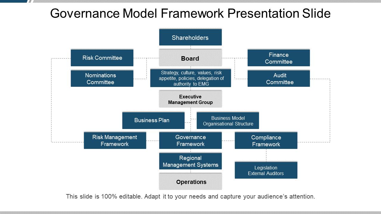 Governance Model Framework Presentation