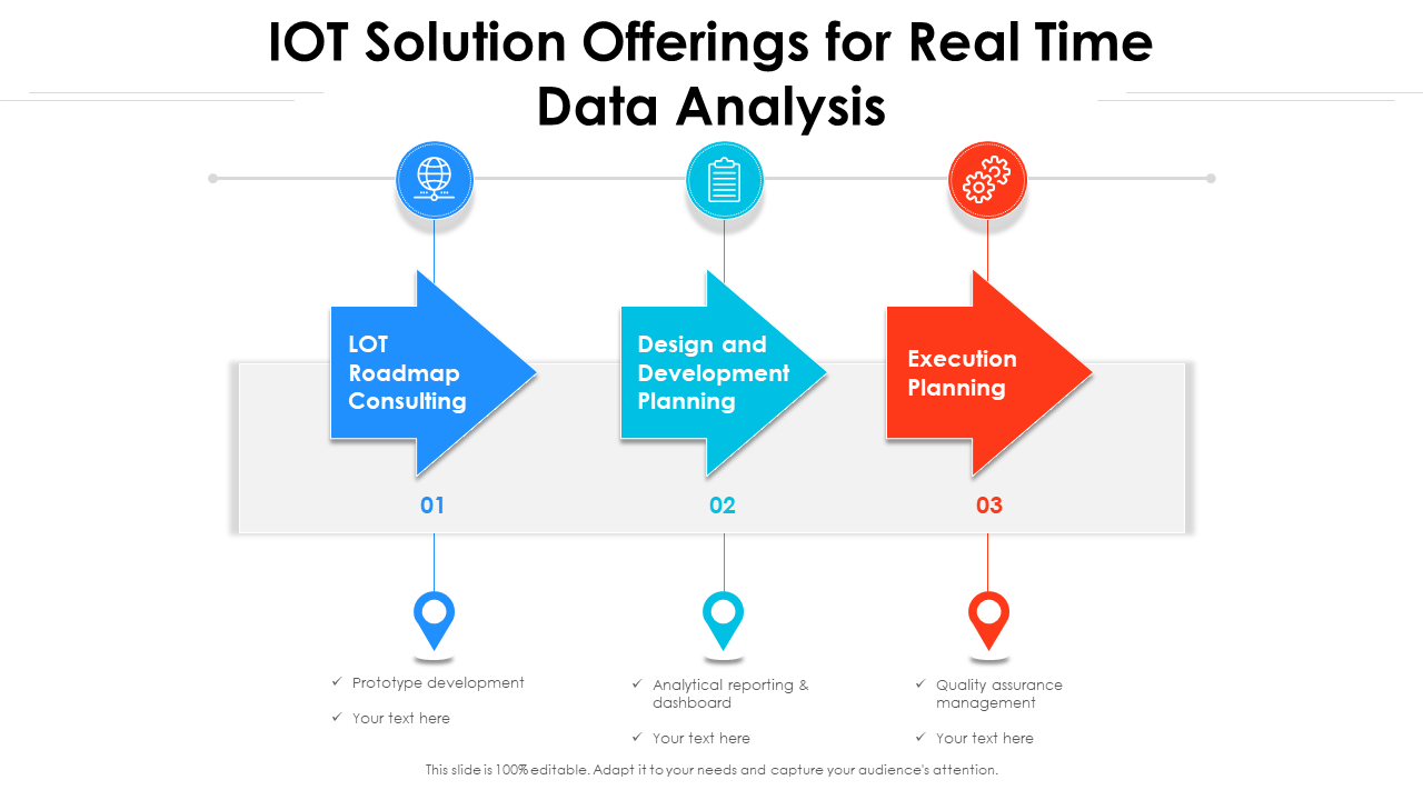 IOT Offerings For Real Time Data Analysis