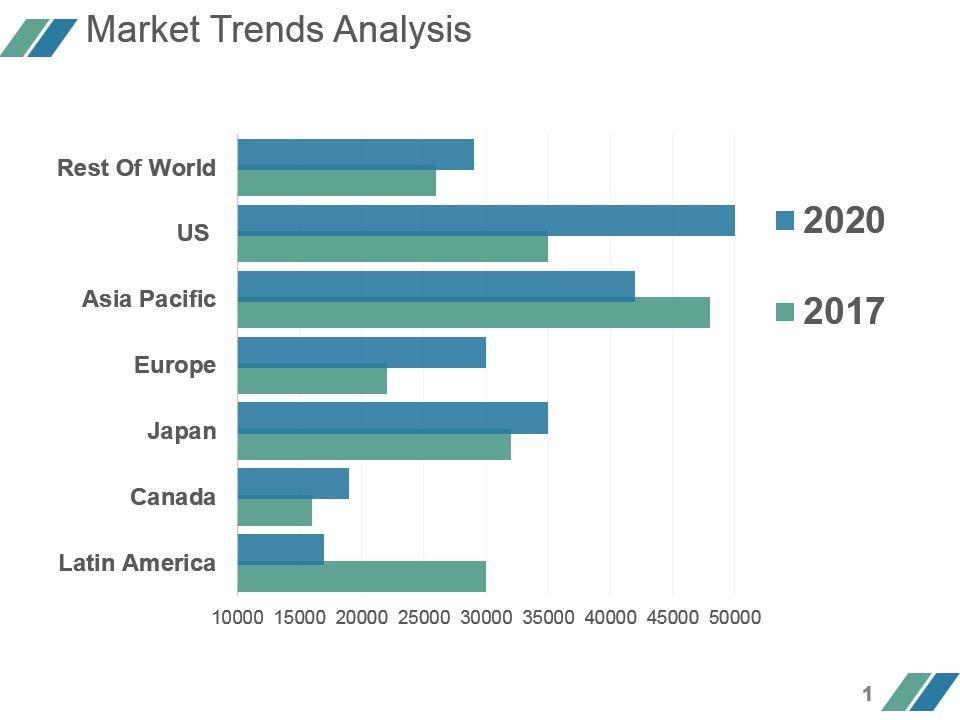 Market Trends Analysis