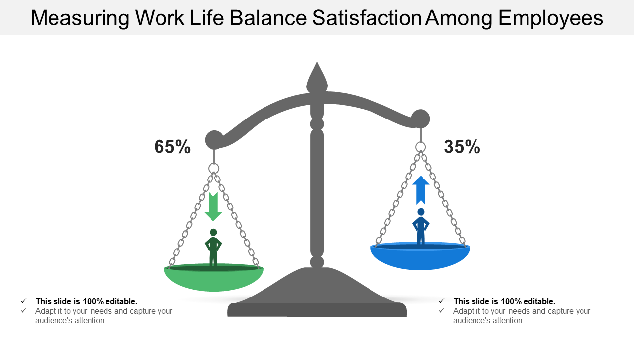 Measuring Work-Life Balance Satisfaction Among Employees