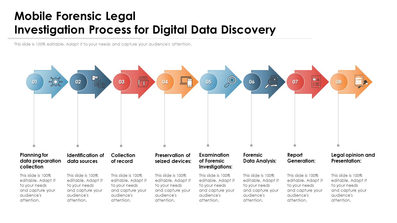 Mobile Forensic Legal Investigation Process for Digital Data