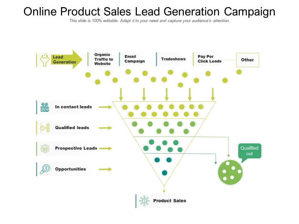 Online Product Sales Lead Generation Campaign