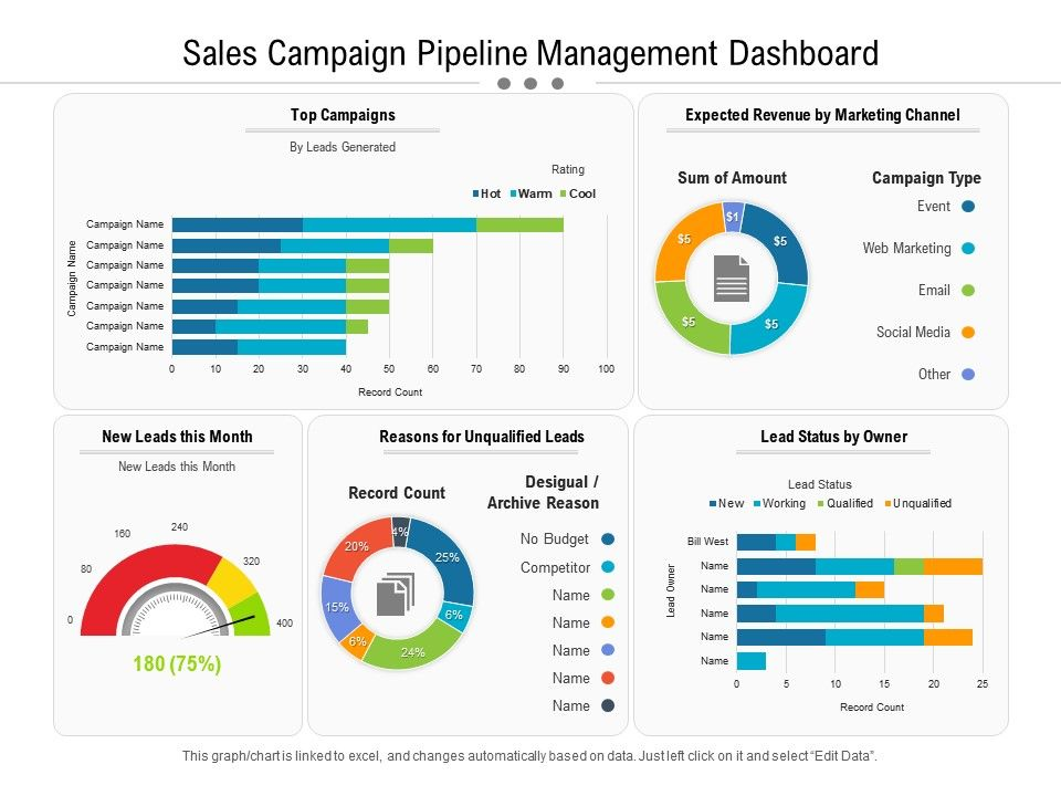 Sales Campaign Pipeline Management Dashboard