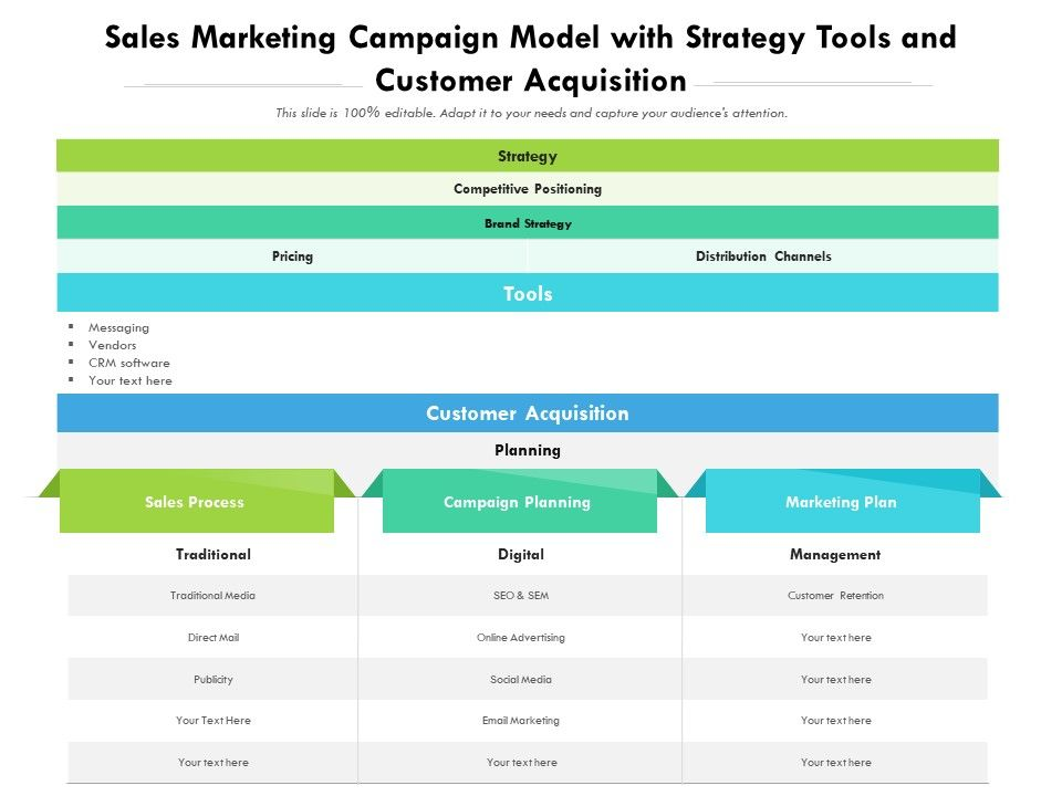 Sales Marketing Campaign Model