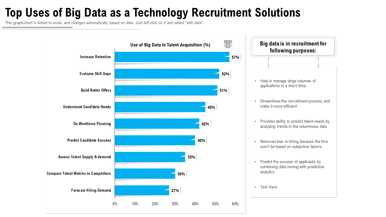 Top Uses Of Big Data As A Technology Recruitment Solutions