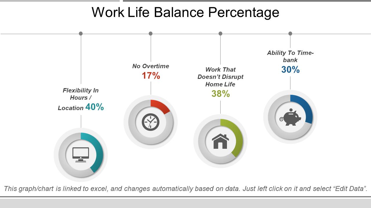 Work-Life Balance Percentage PowerPoint Slide