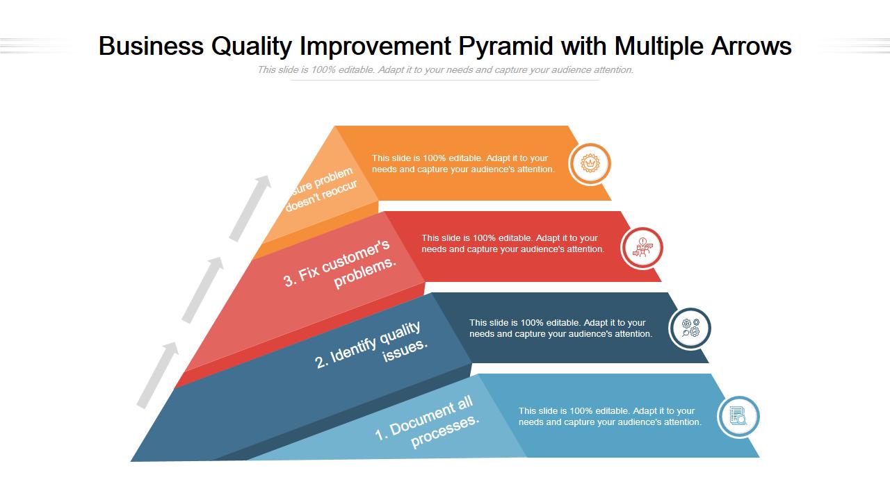 Business Quality Improvement