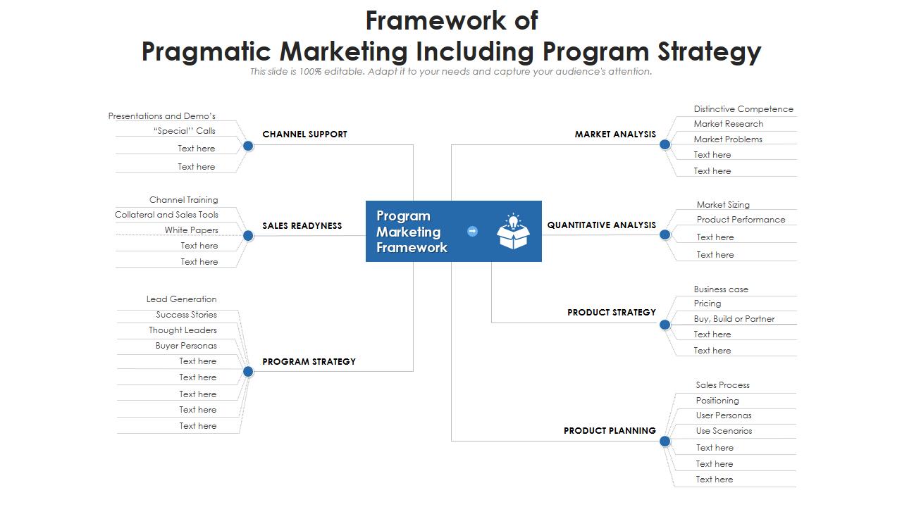 Framework Of Pragmatic Marketing