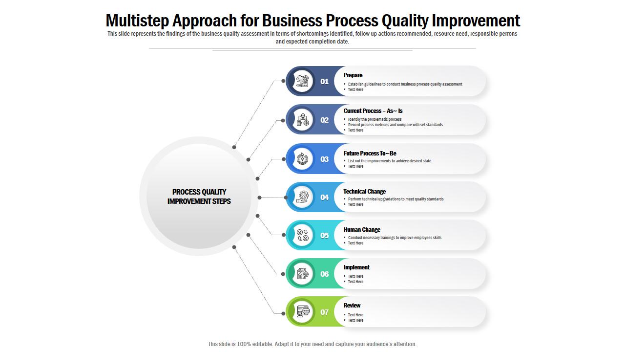 Business Process Quality Improvement