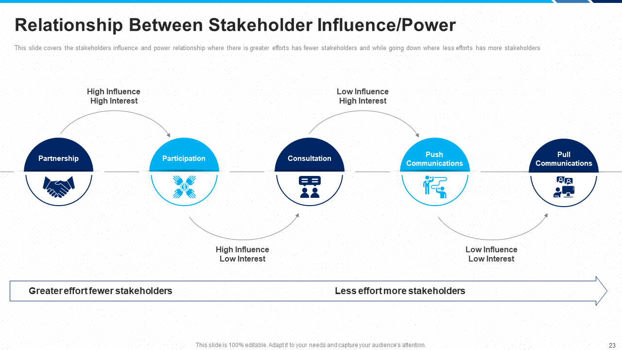 Relationship Between Stakeholder Influence/Power PPT