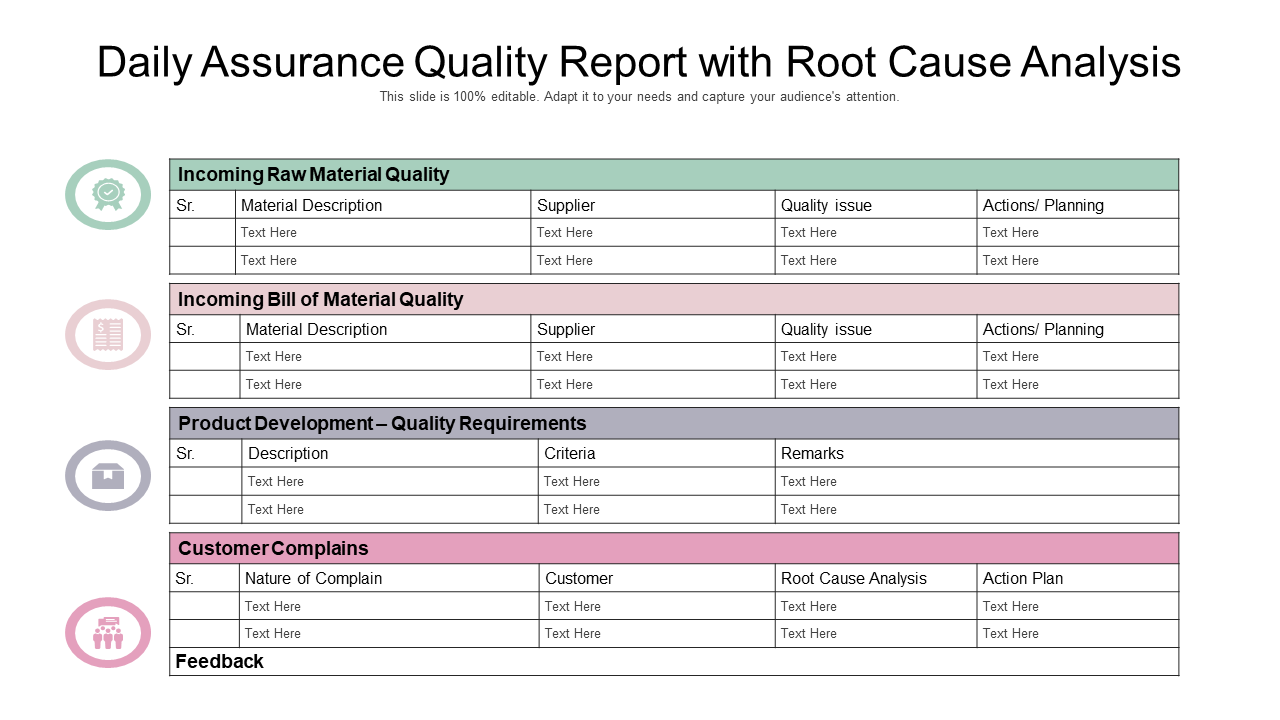 Daily Assurance Quality Report