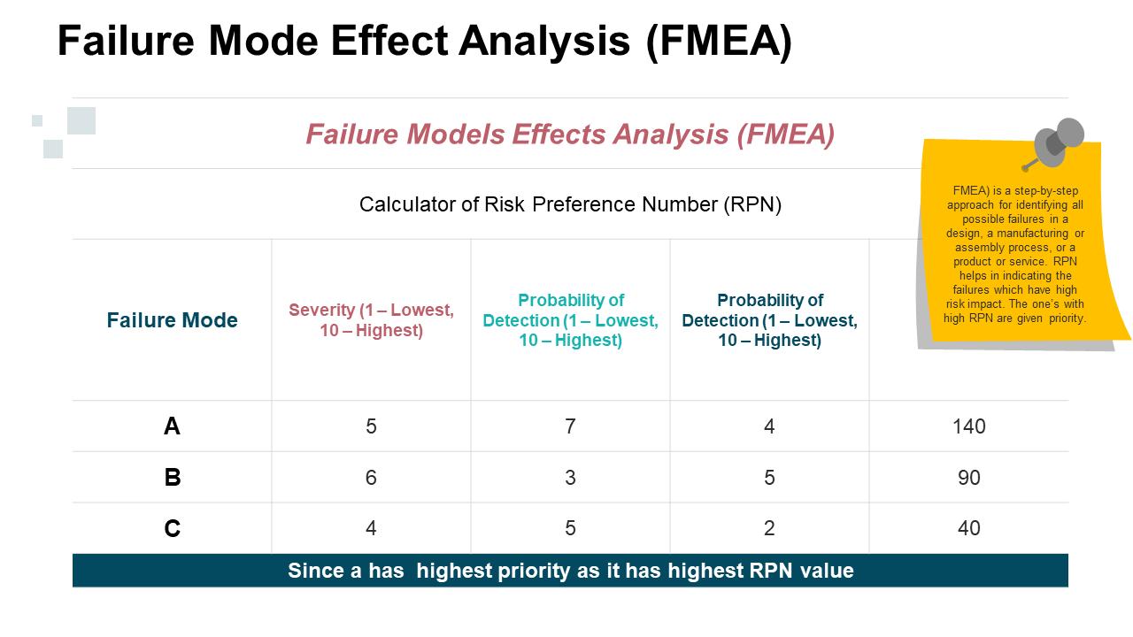 Failure Mode Effect Analysis